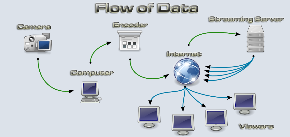 Streaming live video simple thought productions llc the flow of data ccuart Choice Image